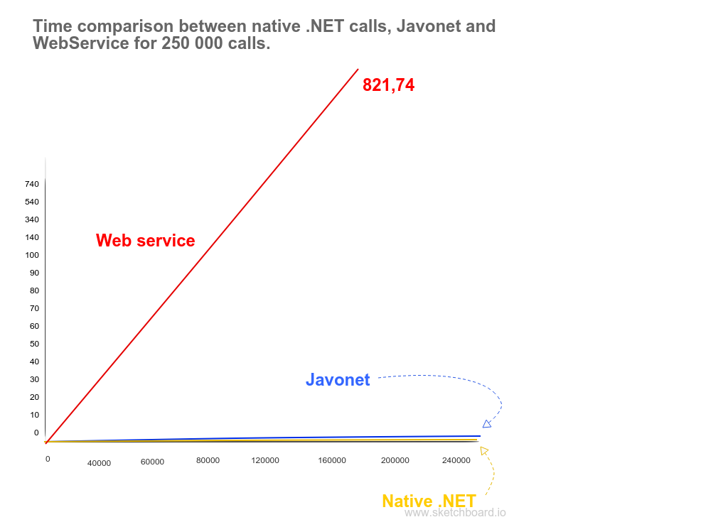 Time comparison of 250 000 calls between Javonet, native call and web service